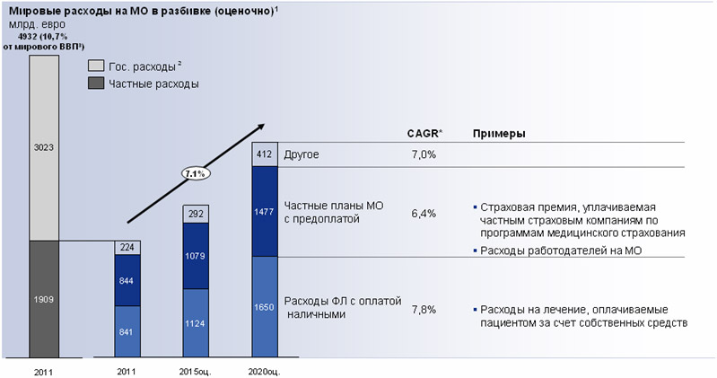 Диаграмма 1. Структура медицинских расходов